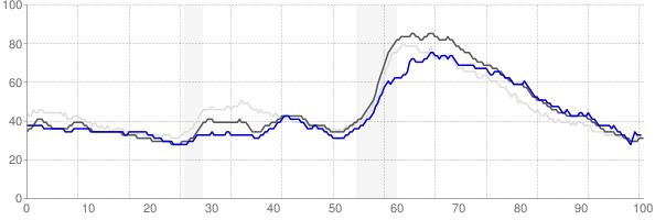Warner Robins, Georgia monthly unemployment rate chart